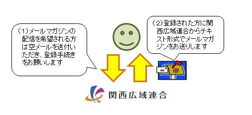 関西広域連合メールマガジンにつ...